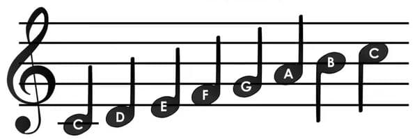 notas musicales guitarra